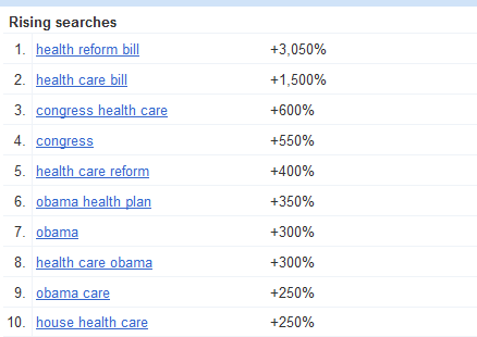 Rising Health Care Search Terms from Google Insights for Search
