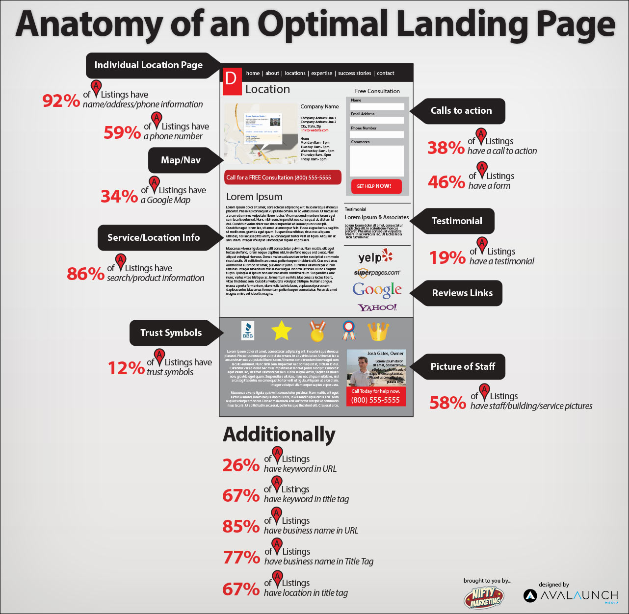local-landing-page-optimization