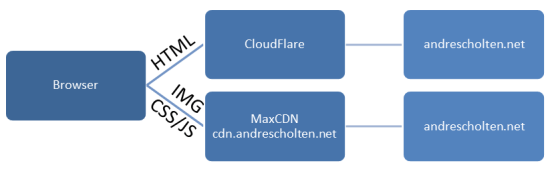 Using MaxCDN and CloudFlare