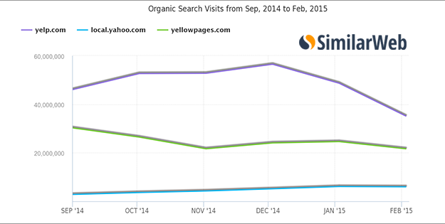 Chart Showing Organic Traffic Estimates from Yelllowpages and Yelp