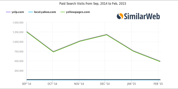 Paid Search Visits for Yelp and Yellowpages