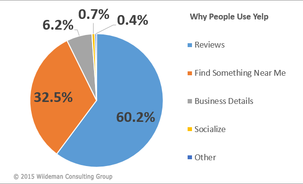 Chart Showing 60 Percent of Users Choosing Reviews as the Reason They Use Yelp