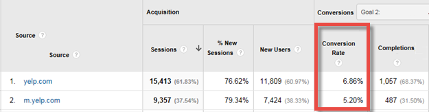 Analytics Showing Yelp Traffic and Conversions