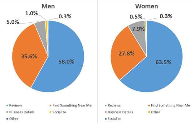 Charts Comparing Male Users to Female Yelp Users