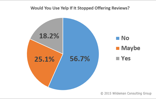 Chart Showing That Users Would Stop Using Yelp If Discontinued Reviews