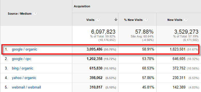 Screenshot of Google Analytics Showing Google as Providing the Most Traffic