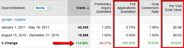 Screenshot 2 from Google Analytics