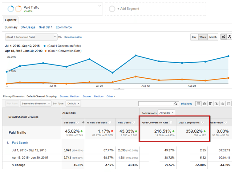 Improved SEM Performance After a PPC Audit by Wiideman Consulting Group