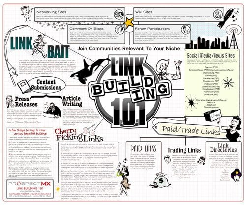 Another Link Building Diagram Example