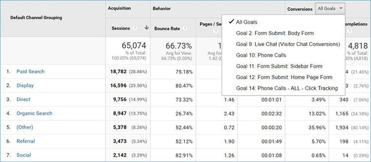 Sample Analytics and Goals for Attorney Inbound Marketing